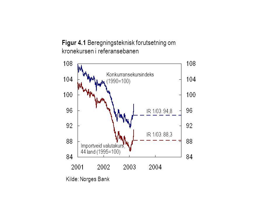 Kilde: Norges Bank Figur 4.1 Beregningsteknisk forutsetning om kronekursen i referansebanen Importveid valutakurs, 44 land (1995=100) Konkurransekursindeks (1990=100) IR 1/03: 94,8 IR 1/03: 88,3