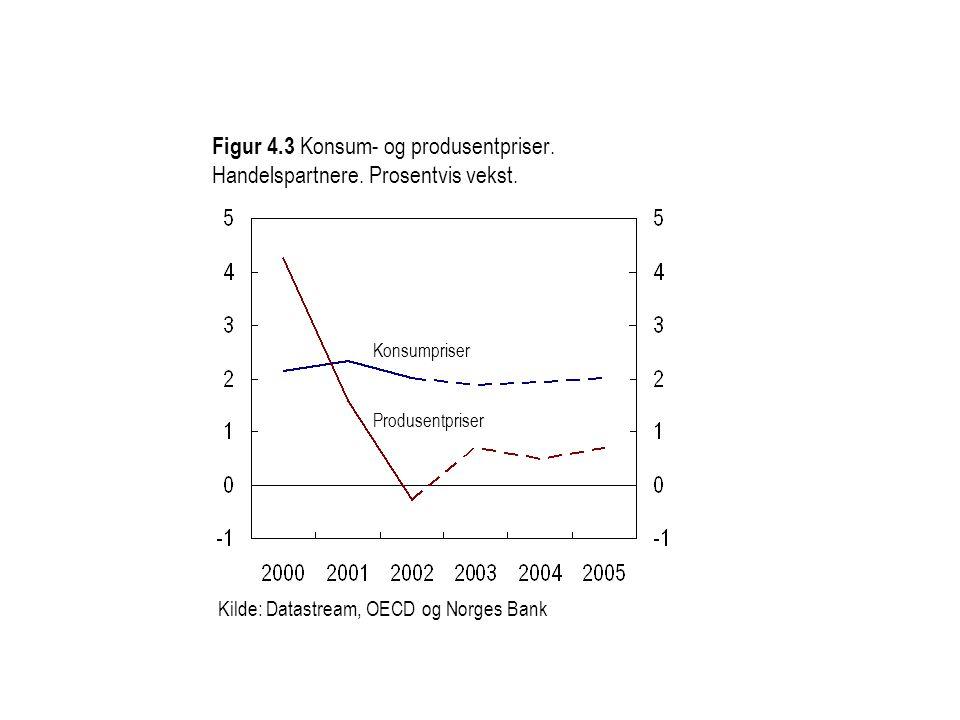 Figur 4.3 Konsum- og produsentpriser. Handelspartnere.
