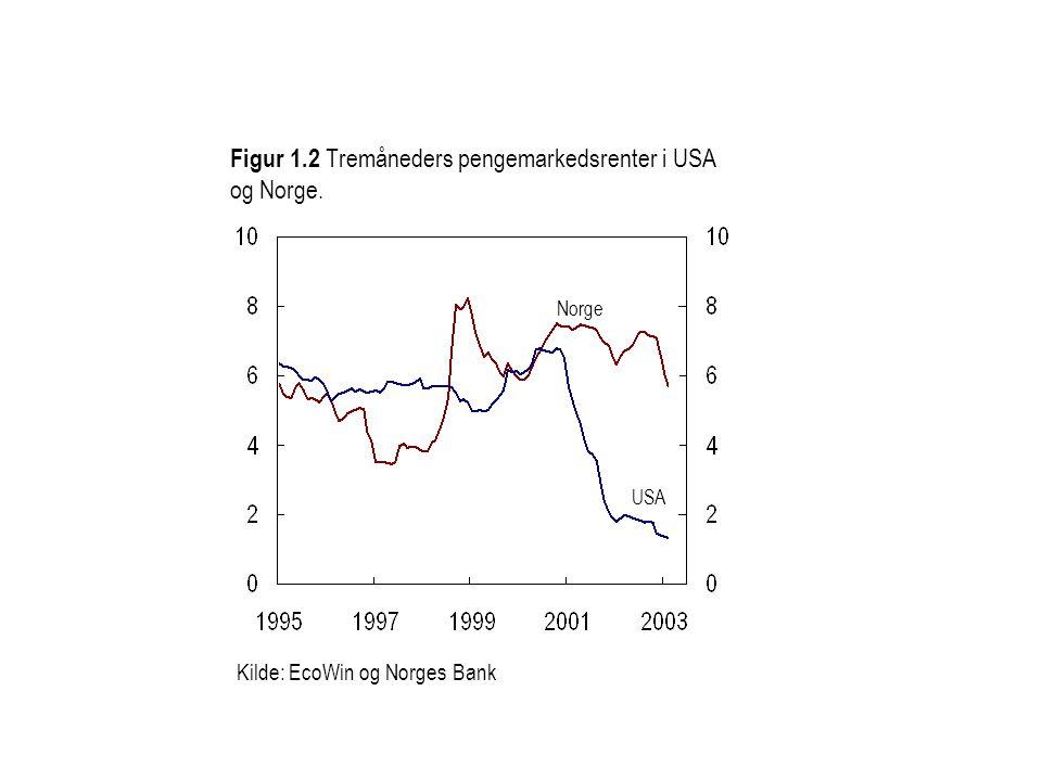 Kilde: Norges Bank Figur 5 Alternative baner for kronekursen (I-44) Terminkurs Sterkere kurs Importveid valutakurs, I-44 Gj.