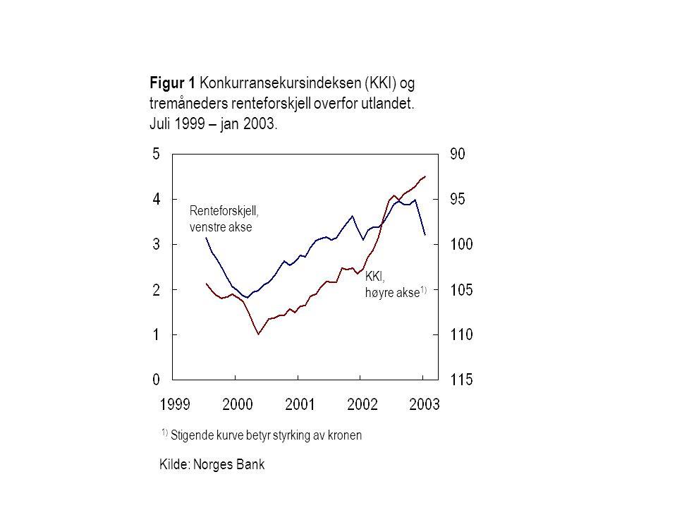 Kilde: Norges Bank Figur 1 Konkurransekursindeksen (KKI) og tremåneders renteforskjell overfor utlandet.
