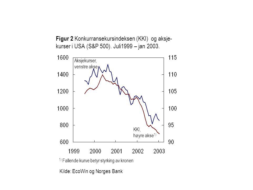 Kilde: EcoWin og Norges Bank Figur 2 Konkurransekursindeksen (KKI) og aksje- kurser i USA (S&P 500).