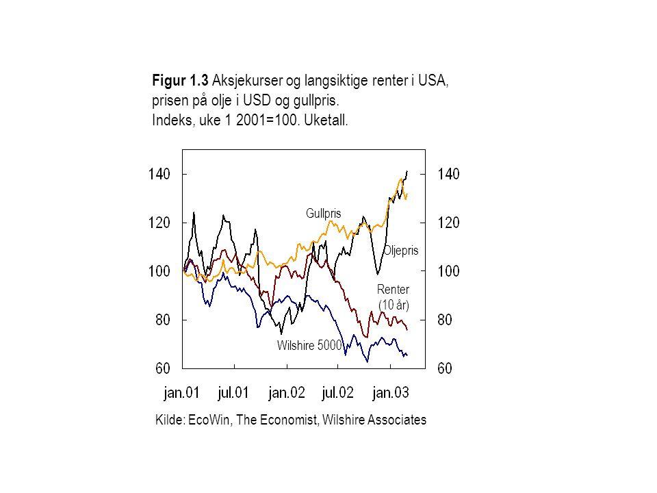 Kilde: Statistisk sentralbyrå og Norges Bank Figur 1.14 K2 etter låntakersektor.