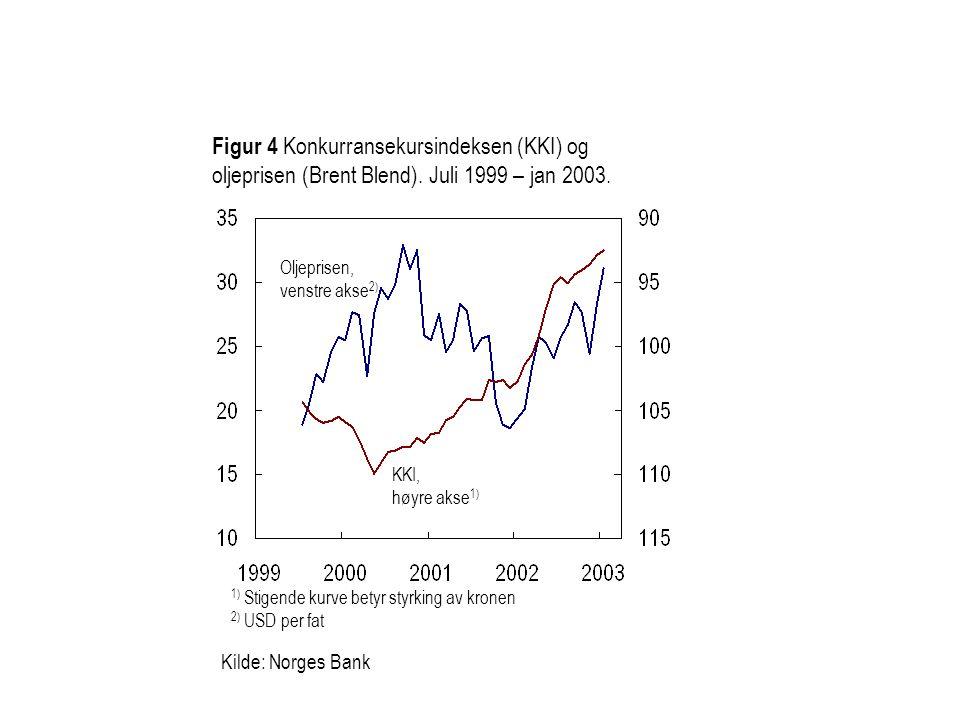 Kilde: Norges Bank Figur 4 Konkurransekursindeksen (KKI) og oljeprisen (Brent Blend).
