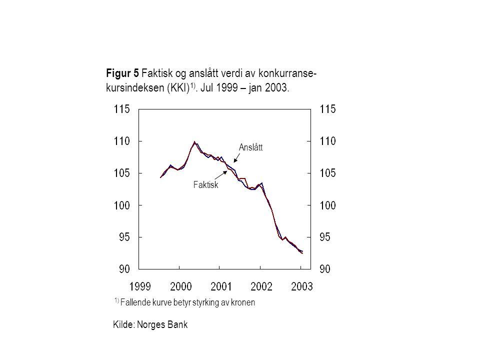 Kilde: Norges Bank Figur 5 Faktisk og anslått verdi av konkurranse- kursindeksen (KKI) 1).