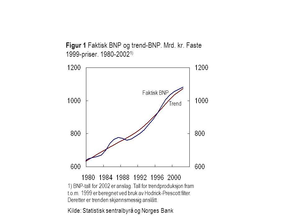 Figur 1 Faktisk BNP og trend-BNP. Mrd. kr. Faste 1999-priser.