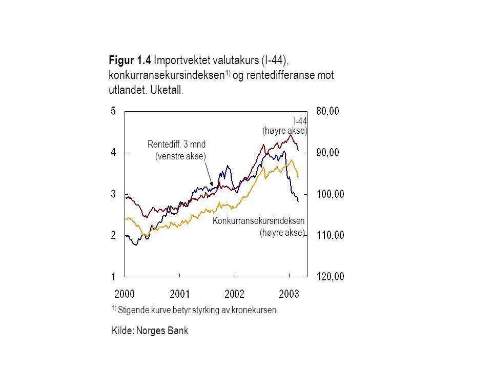 Figur 1.4 Importvektet valutakurs (I-44), konkurransekursindeksen 1) og rentedifferanse mot utlandet.