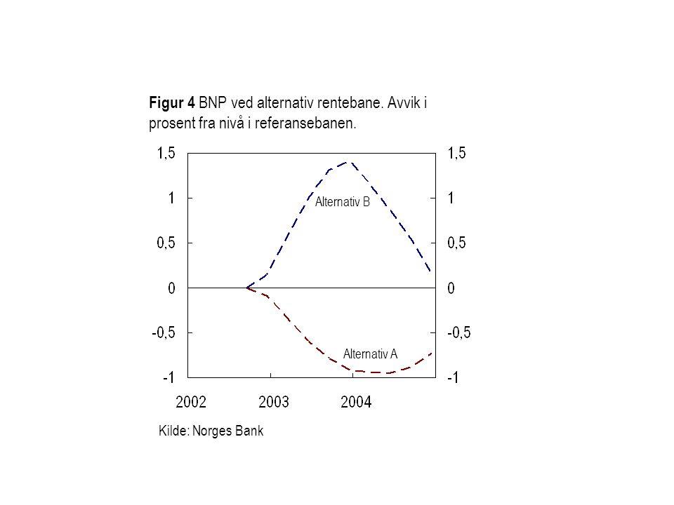 Kilde: Norges Bank Figur 4 BNP ved alternativ rentebane.