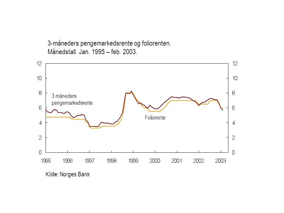 Kilde: Norges Bank Foliorente 3 måneders pengemarkedsrente 3-måneders pengemarkedsrente og foliorenten.