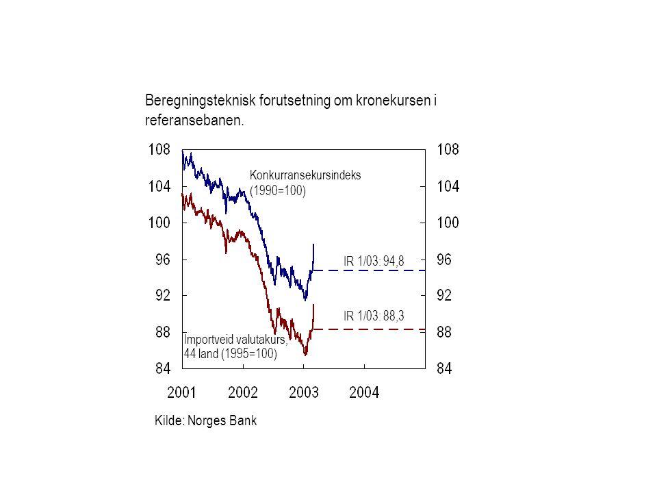 Kilde: Norges Bank Beregningsteknisk forutsetning om kronekursen i referansebanen.