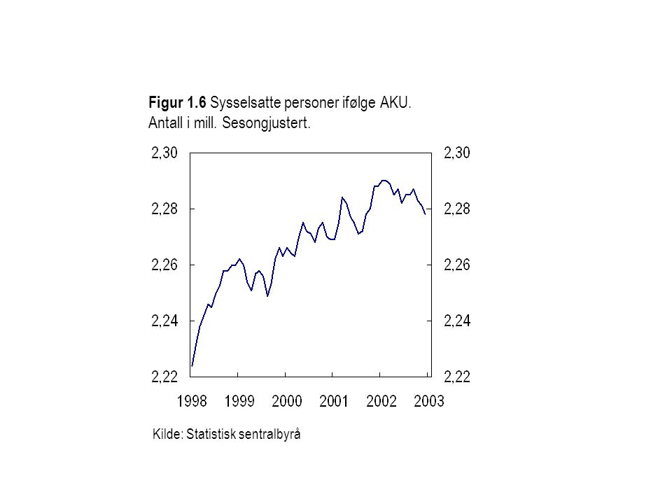 Kilde: Statistisk sentralbyrå Figur 1.6 Sysselsatte personer ifølge AKU.