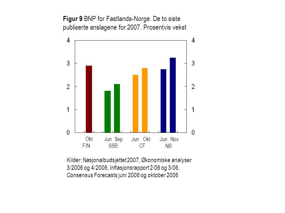 Figur 9 BNP for Fastlands-Norge. De to siste publiserte anslagene for 2007.