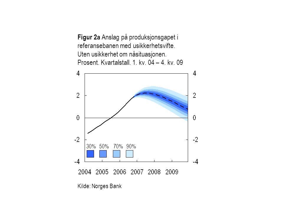 Figur 2a Anslag på produksjonsgapet i referansebanen med usikkerhetsvifte.