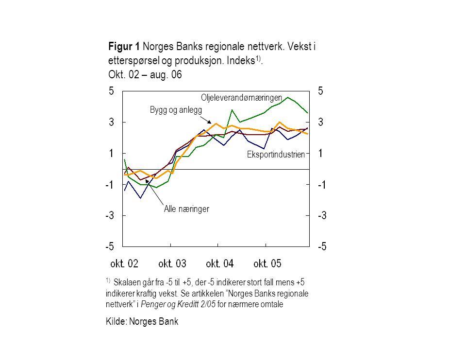 Figur 1 Norges Banks regionale nettverk. Vekst i etterspørsel og produksjon.