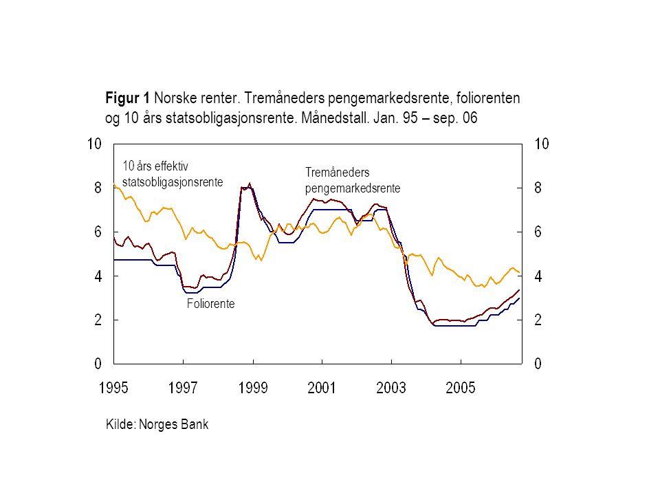 Kilde: Norges Bank Foliorente Tremåneders pengemarkedsrente Figur 1 Norske renter.