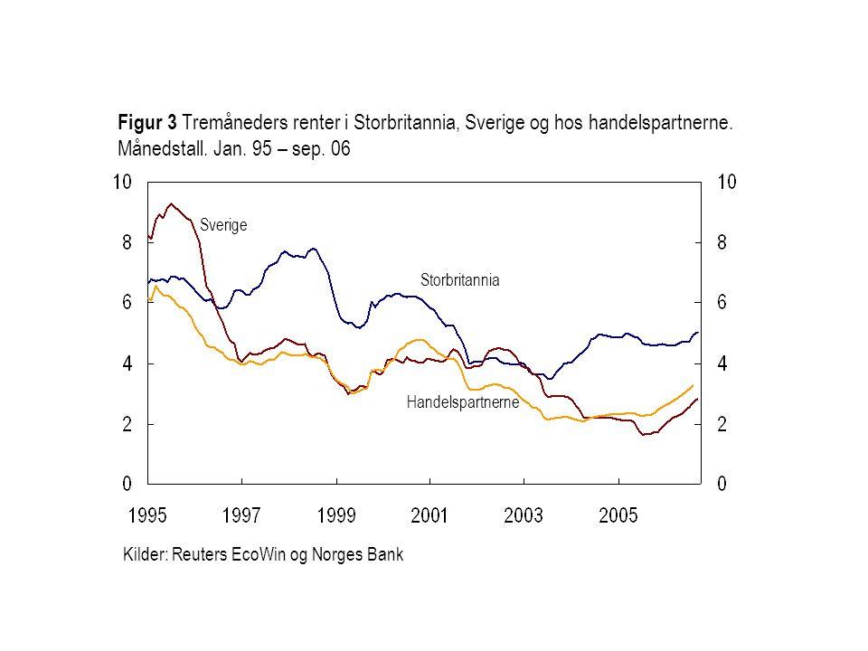 Kilder: Reuters EcoWin og Norges Bank Storbritannia Sverige Figur 3 Tremåneders renter i Storbritannia, Sverige og hos handelspartnerne.