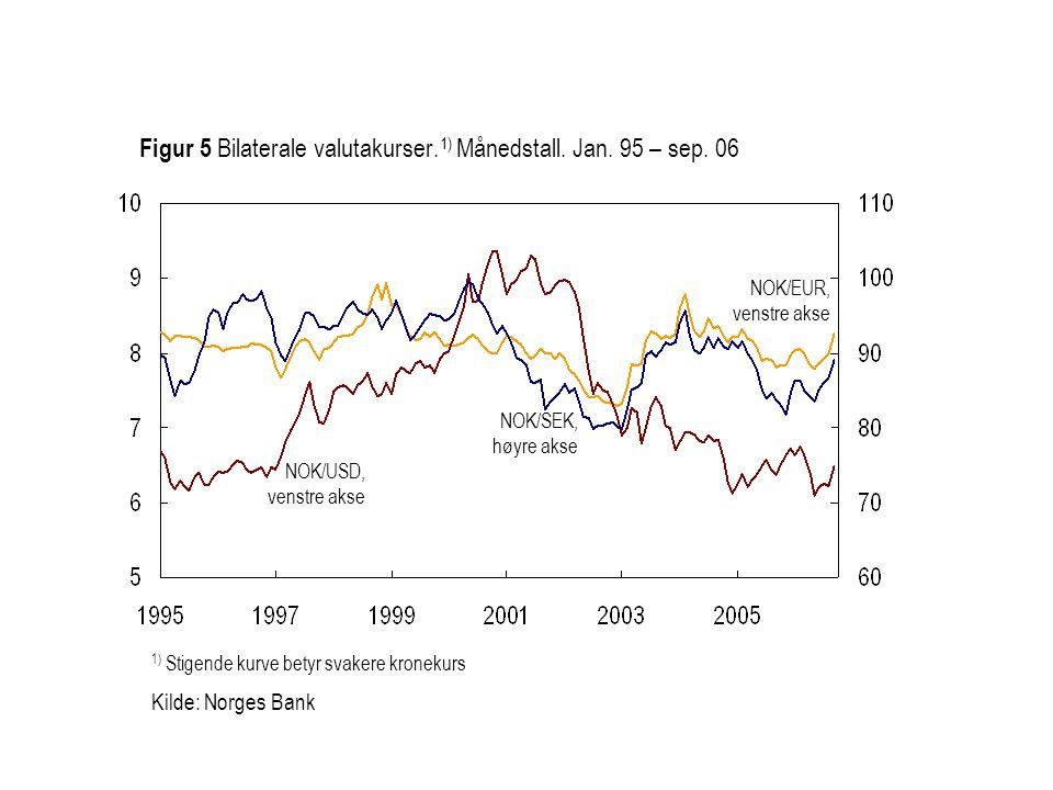 1) Stigende kurve betyr svakere kronekurs Kilde: Norges Bank NOK/EUR, venstre akse NOK/SEK, høyre akse Figur 5 Bilaterale valutakurser.