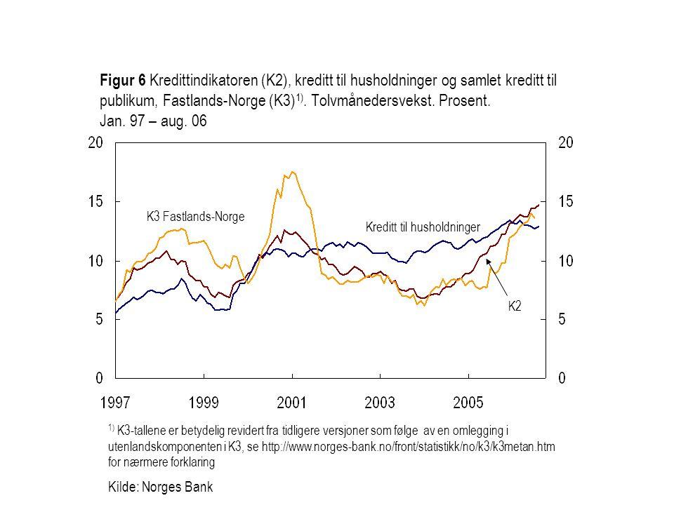 1) K3-tallene er betydelig revidert fra tidligere versjoner som følge av en omlegging i utenlandskomponenten i K3, se http://www.norges-bank.no/front/statistikk/no/k3/k3metan.htm for nærmere forklaring Kilde: Norges Bank Kreditt til husholdninger K2 Figur 6 Kredittindikatoren (K2), kreditt til husholdninger og samlet kreditt til publikum, Fastlands-Norge (K3) 1).