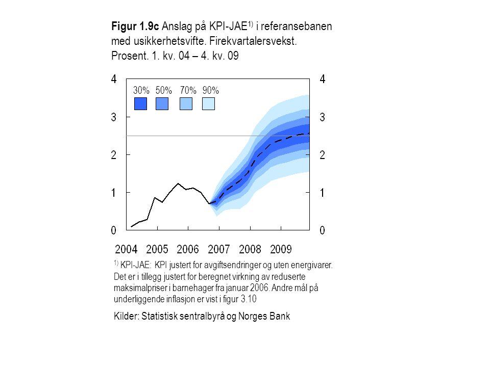 Figur 1.9c Anslag på KPI-JAE 1) i referansebanen med usikkerhetsvifte.