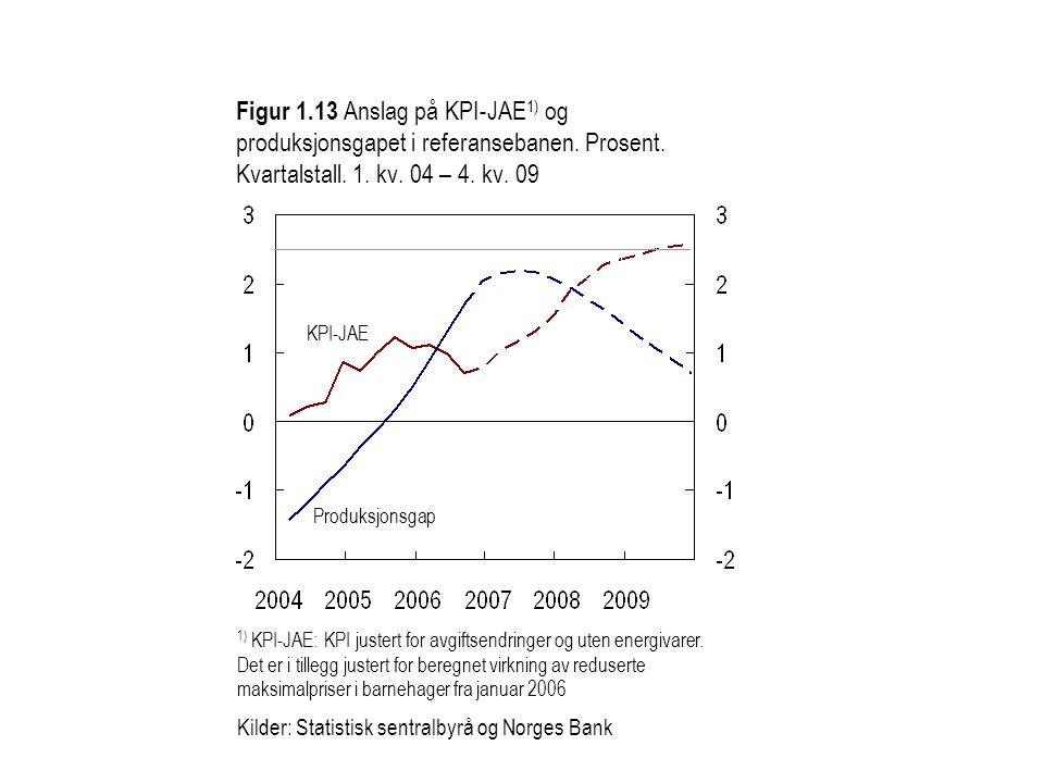 Figur 1.13 Anslag på KPI-JAE 1) og produksjonsgapet i referansebanen.