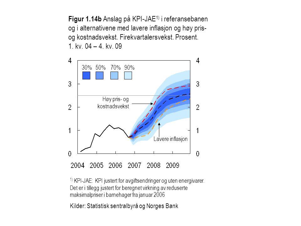 Figur 1.14b Anslag på KPI-JAE 1) i referansebanen og i alternativene med lavere inflasjon og høy pris- og kostnadsvekst.