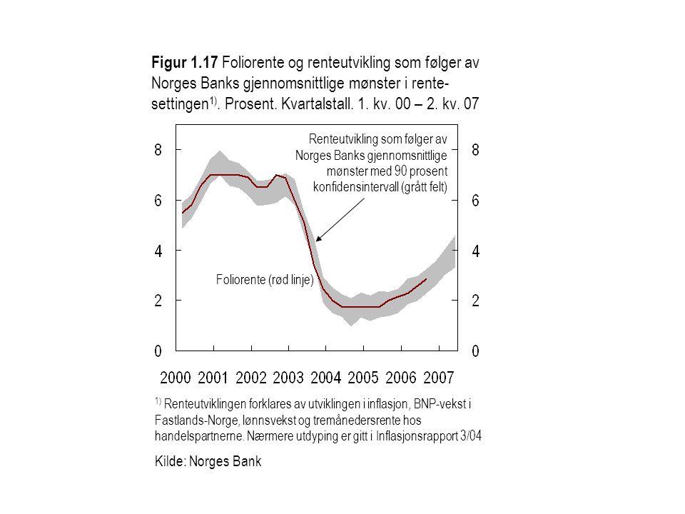 Figur 1.17 Foliorente og renteutvikling som følger av Norges Banks gjennomsnittlige mønster i rente- settingen 1).