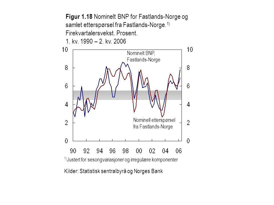 Nominelt BNP, Fastlands-Norge Figur 1.18 Nominelt BNP for Fastlands-Norge og samlet etterspørsel fra Fastlands-Norge.
