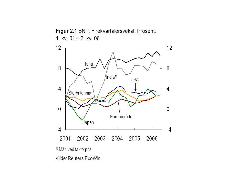 Figur 2.1 BNP.Firekvartalersvekst. Prosent. 1. kv.