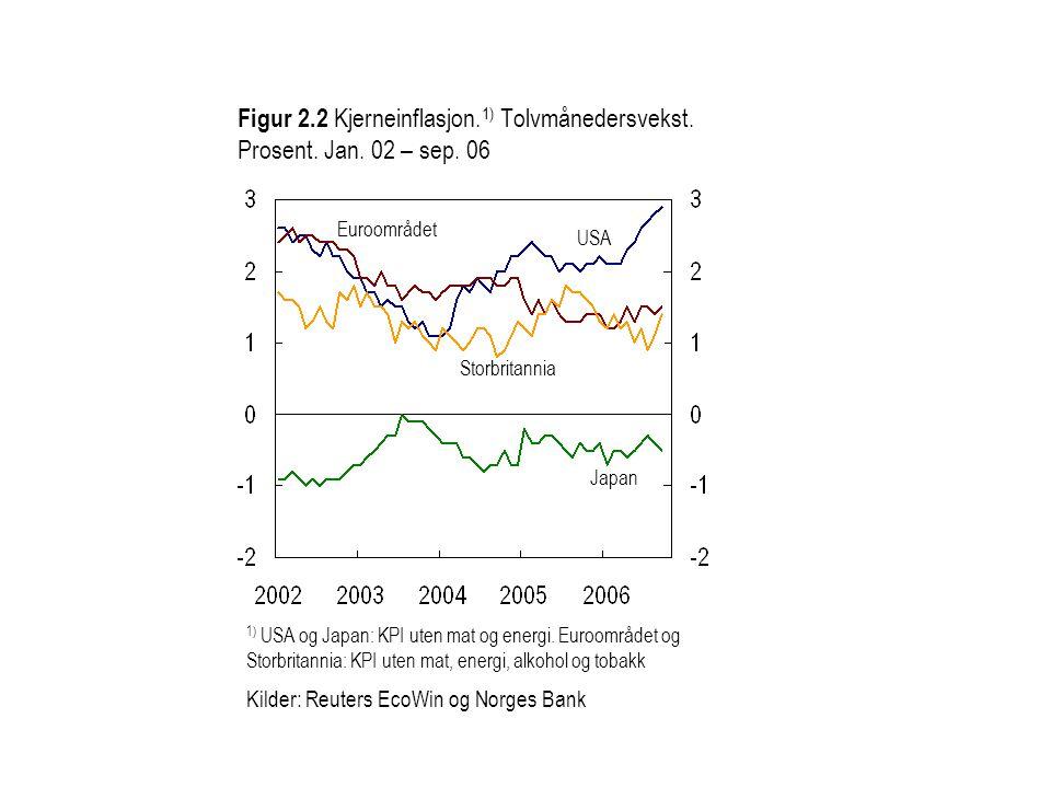 Figur 2.2 Kjerneinflasjon. 1) Tolvmånedersvekst. Prosent.