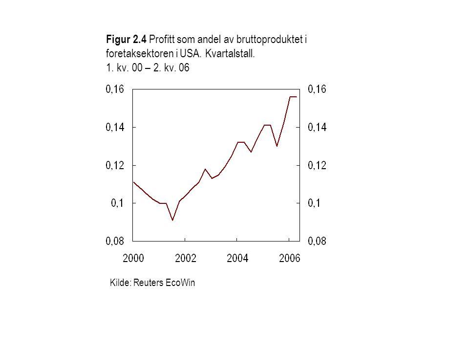 Figur 2.4 Profitt som andel av bruttoproduktet i foretaksektoren i USA.