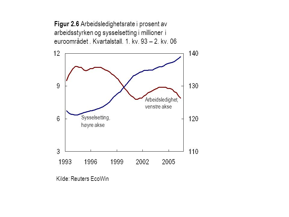 Figur 2.6 Arbeidsledighetsrate i prosent av arbeidsstyrken og sysselsetting i millioner i euroområdet.