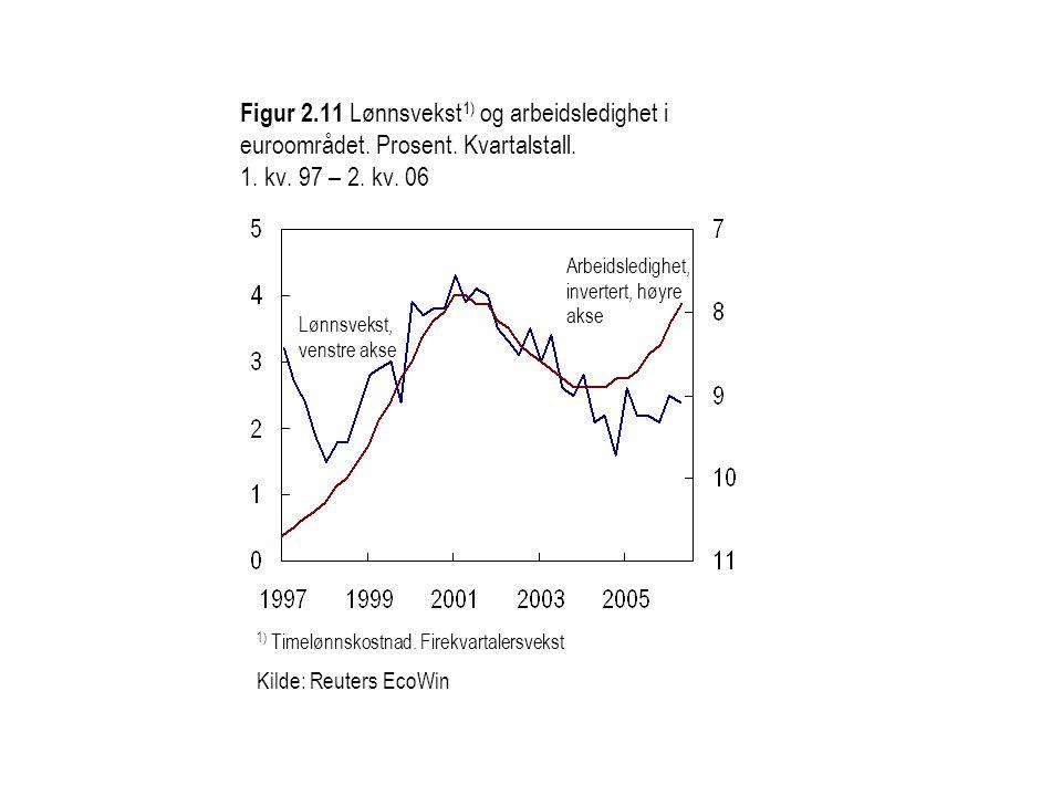 Figur 2.11 Lønnsvekst 1) og arbeidsledighet i euroområdet.