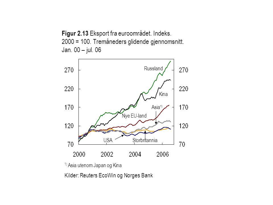 Figur 2.13 Eksport fra euroområdet. Indeks. 2000 = 100.