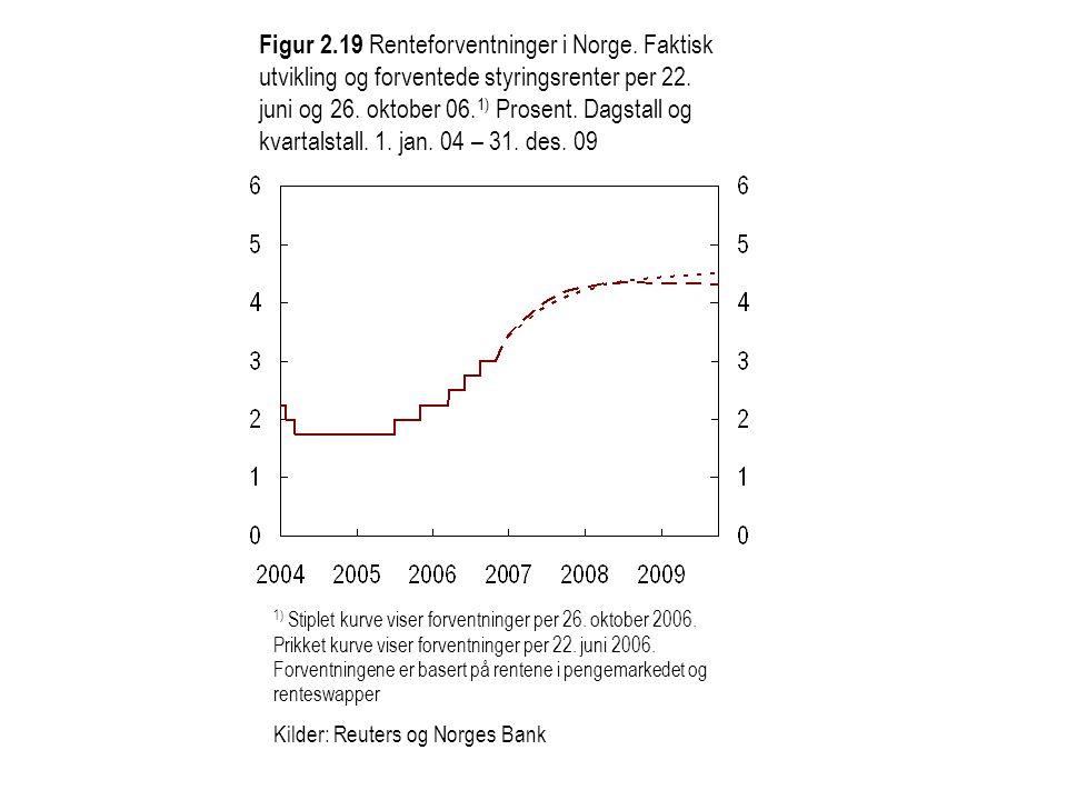 Figur 2.19 Renteforventninger i Norge.Faktisk utvikling og forventede styringsrenter per 22.