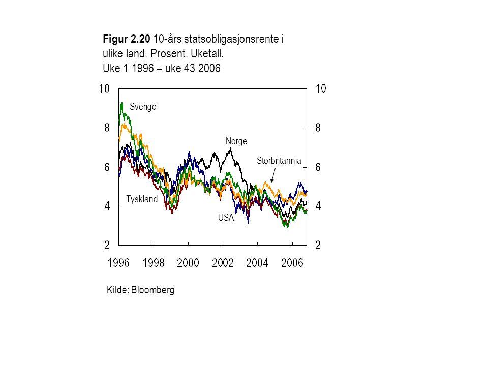 Figur 2.20 10-års statsobligasjonsrente i ulike land.