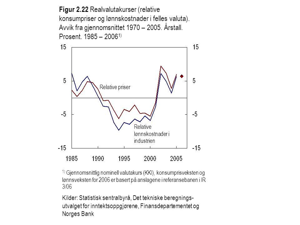Figur 2.22 Realvalutakurser (relative konsumpriser og lønnskostnader i felles valuta).