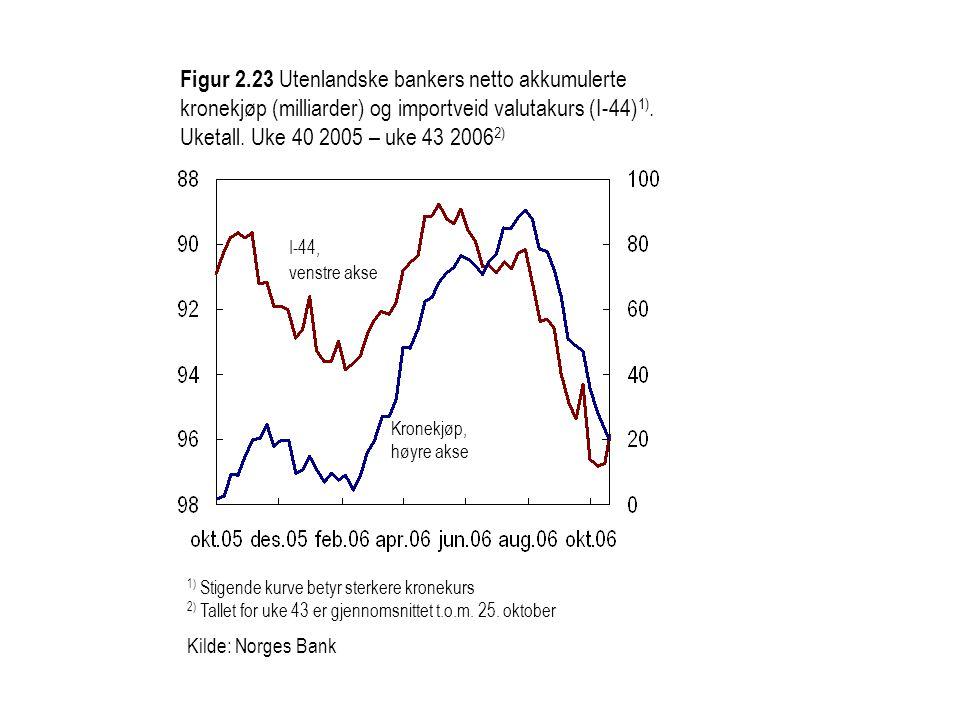 Figur 2.23 Utenlandske bankers netto akkumulerte kronekjøp (milliarder) og importveid valutakurs (I-44) 1).