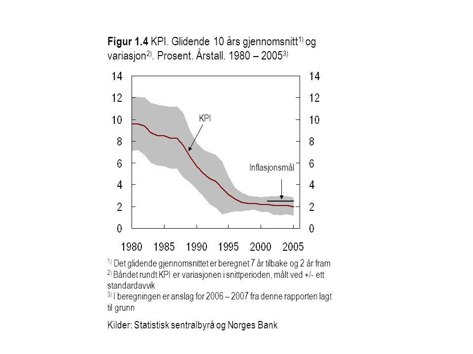 Figur 1.4 KPI.Glidende 10 års gjennomsnitt 1) og variasjon 2).