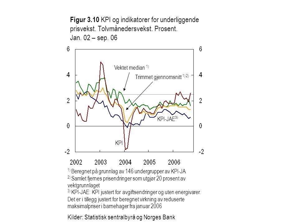 Figur 3.10 KPI og indikatorer for underliggende prisvekst.