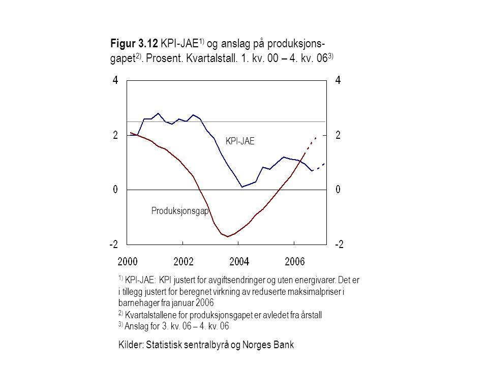 Figur 3.12 KPI-JAE 1) og anslag på produksjons- gapet 2).