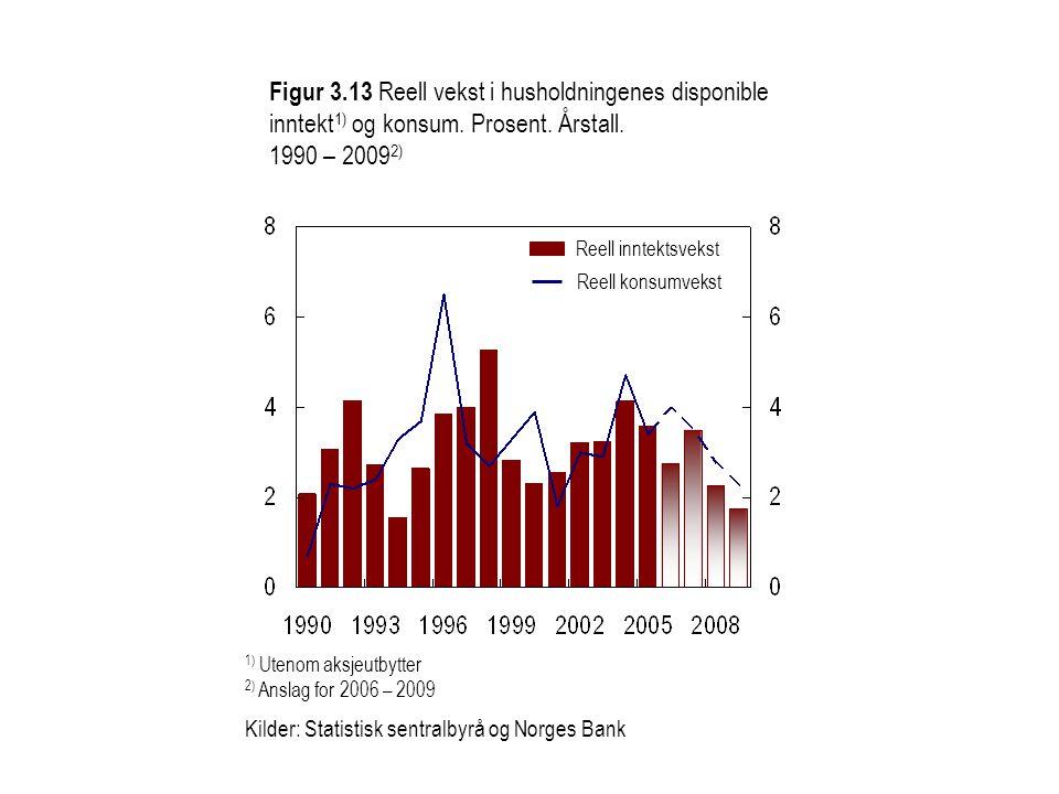 Figur 3.13 Reell vekst i husholdningenes disponible inntekt 1) og konsum.