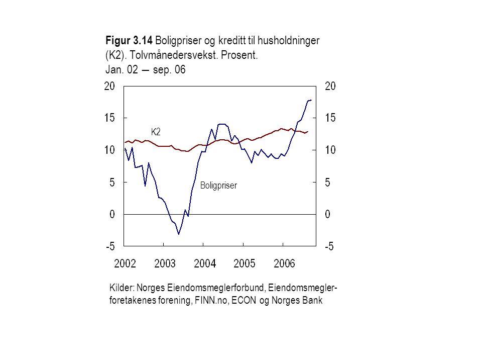 Kilder: Norges Eiendomsmeglerforbund, Eiendomsmegler- foretakenes forening, FINN.no, ECON og Norges Bank Figur 3.14 Boligpriser og kreditt til husholdninger (K2).