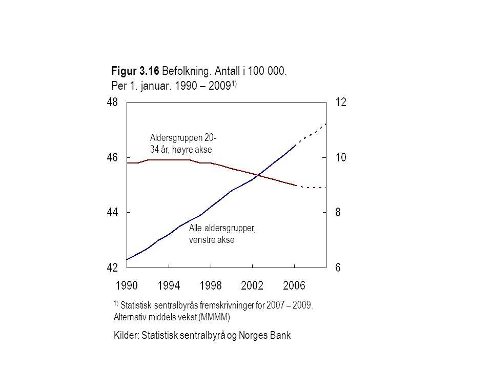 Aldersgruppen 20- 34 år, høyre akse Alle aldersgrupper, venstre akse 1) Statistisk sentralbyrås fremskrivninger for 2007 – 2009.