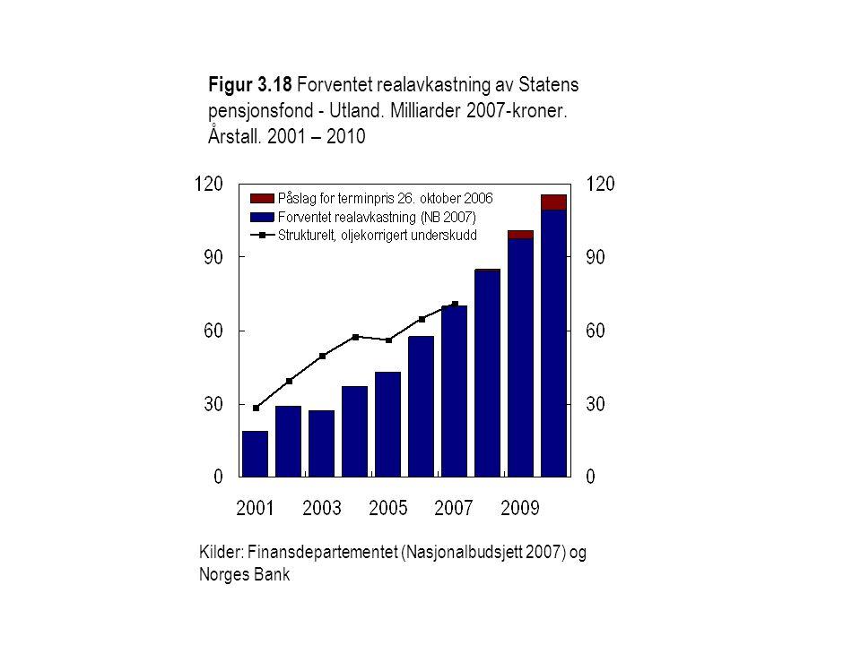 Figur 3.18 Forventet realavkastning av Statens pensjonsfond - Utland.