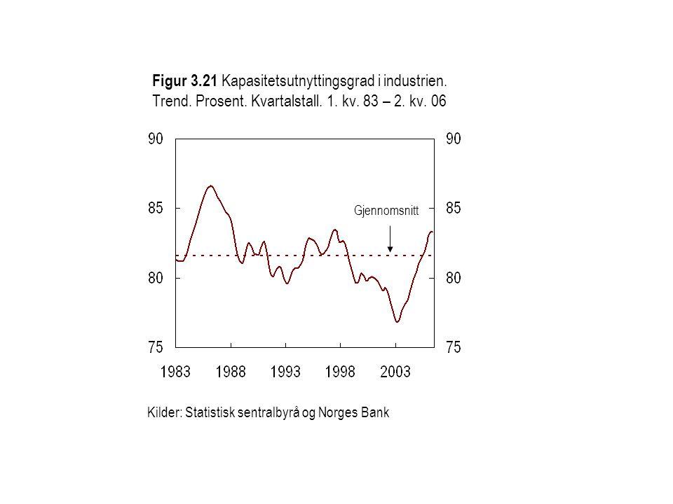 Gjennomsnitt Kilder: Statistisk sentralbyrå og Norges Bank Figur 3.21 Kapasitetsutnyttingsgrad i industrien.
