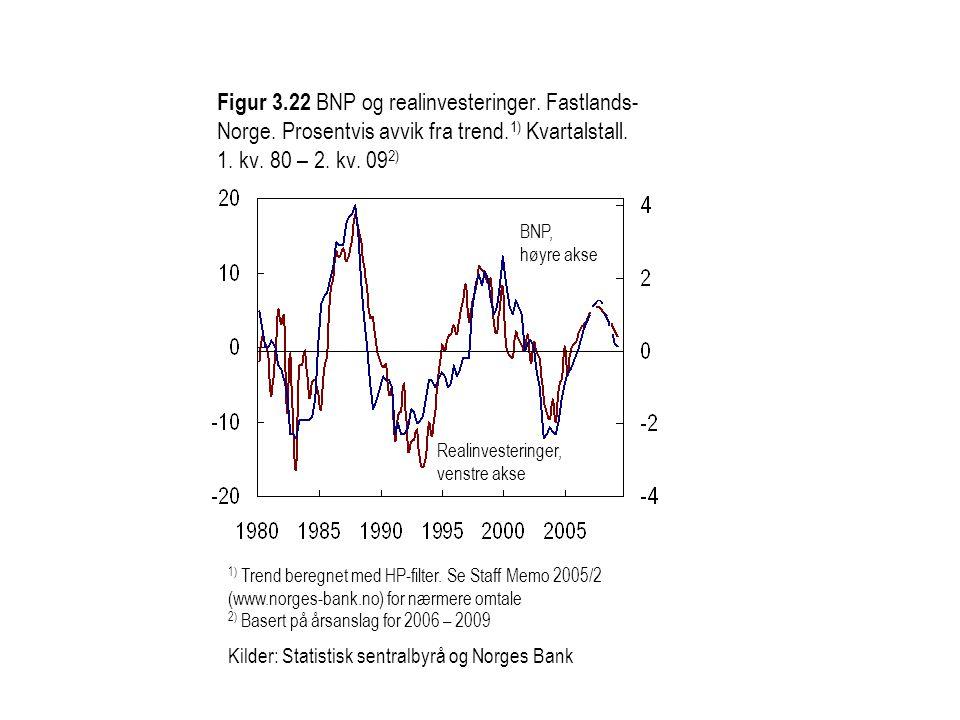 Realinvesteringer, venstre akse BNP, høyre akse 1) Trend beregnet med HP-filter.