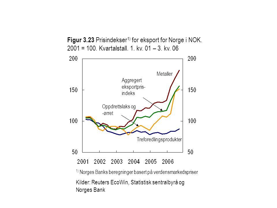 Figur 3.23 Prisindekser 1) for eksport for Norge i NOK.
