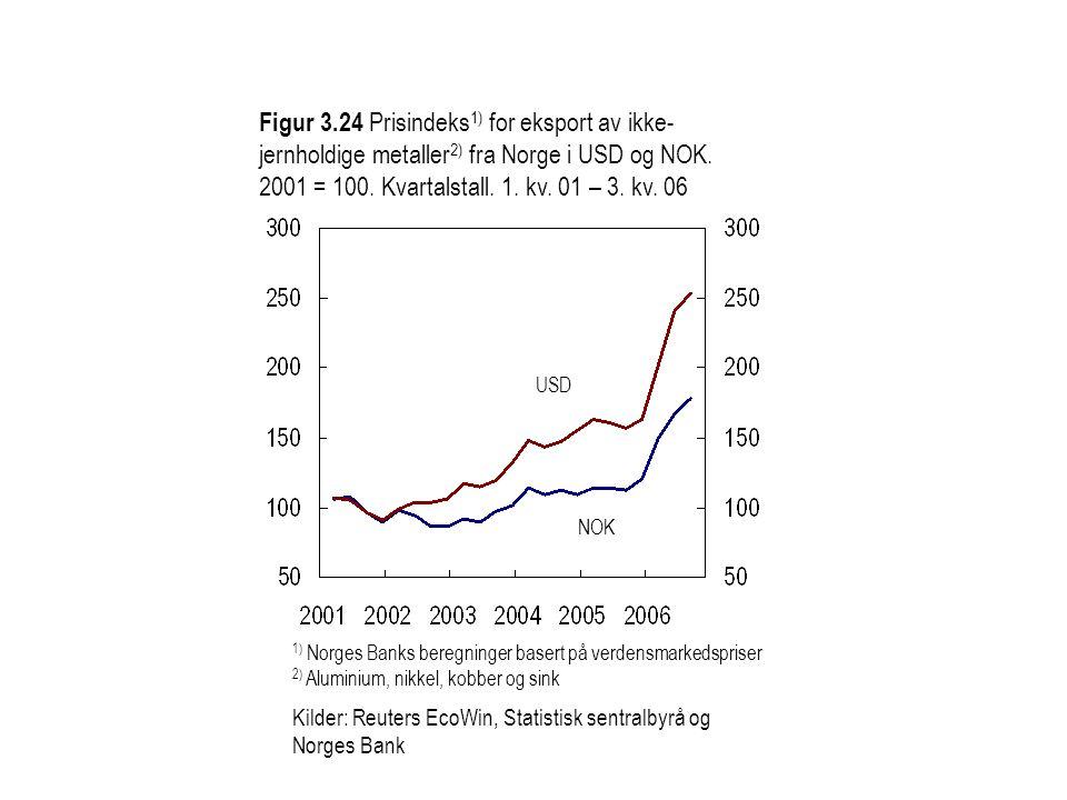 Figur 3.24 Prisindeks 1) for eksport av ikke- jernholdige metaller 2) fra Norge i USD og NOK.