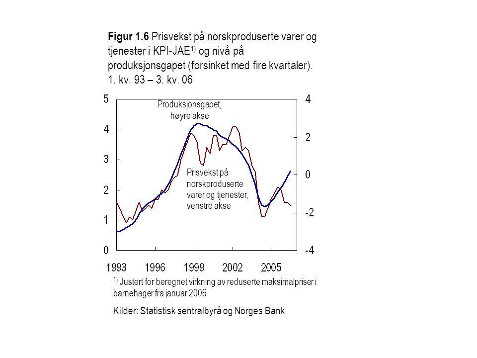 1) Justert for beregnet virkning av reduserte maksimalpriser i barnehager fra januar 2006 Kilder: Statistisk sentralbyrå og Norges Bank Figur 1.6 Prisvekst på norskproduserte varer og tjenester i KPI-JAE 1) og nivå på produksjonsgapet (forsinket med fire kvartaler).