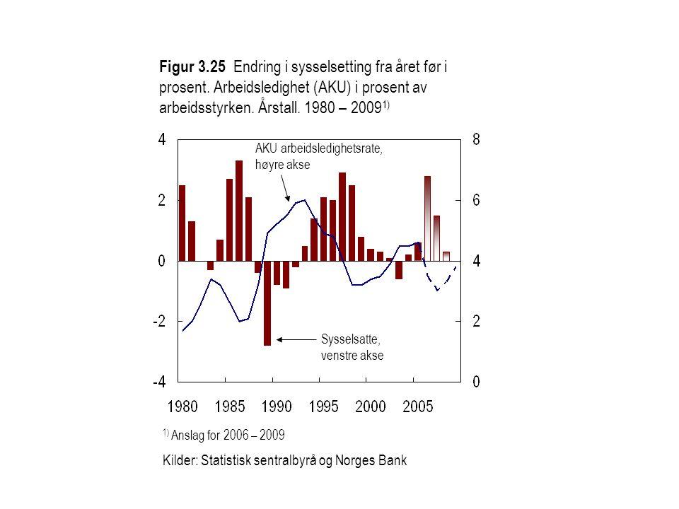 Figur 3.25 Endring i sysselsetting fra året før i prosent.