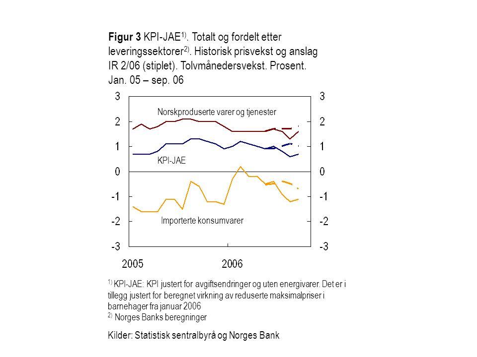 Norskproduserte varer og tjenester Importerte konsumvarer KPI-JAE Figur 3 KPI-JAE 1).